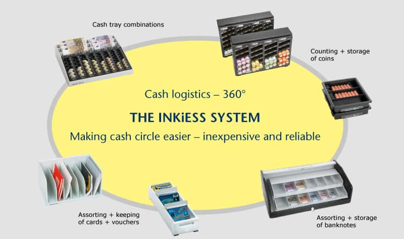 The INKiESS SYSTEM - making cash circle easier - inexpensive and reliable